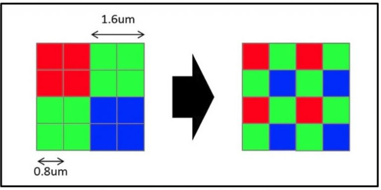How Super Pixel or 4-in-1 Technology Works