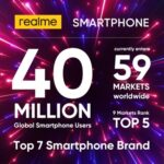 Realme smartphones' global user base hits 40 million