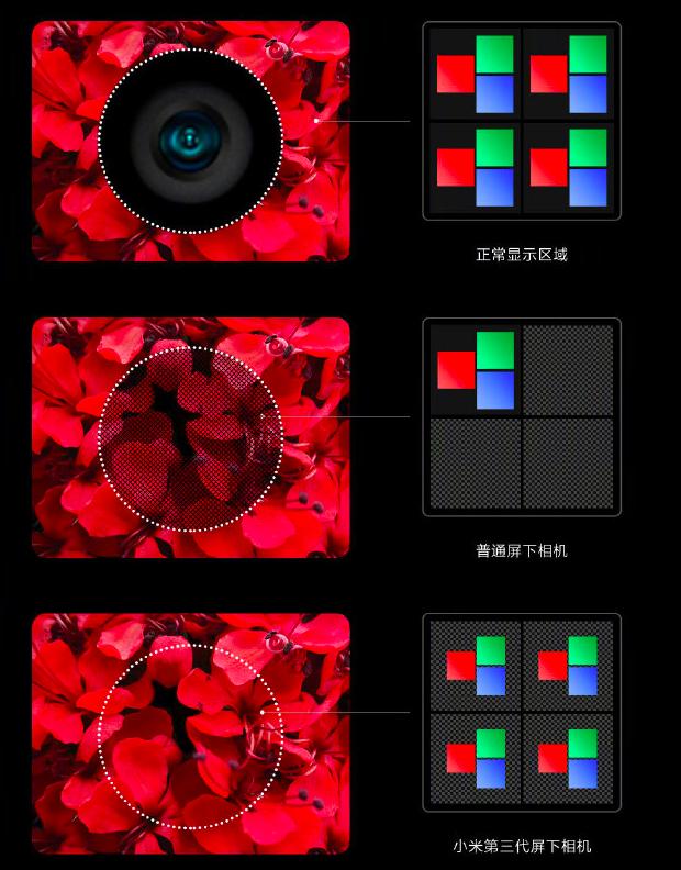 Xiaomi 3 gen under screen camera tech