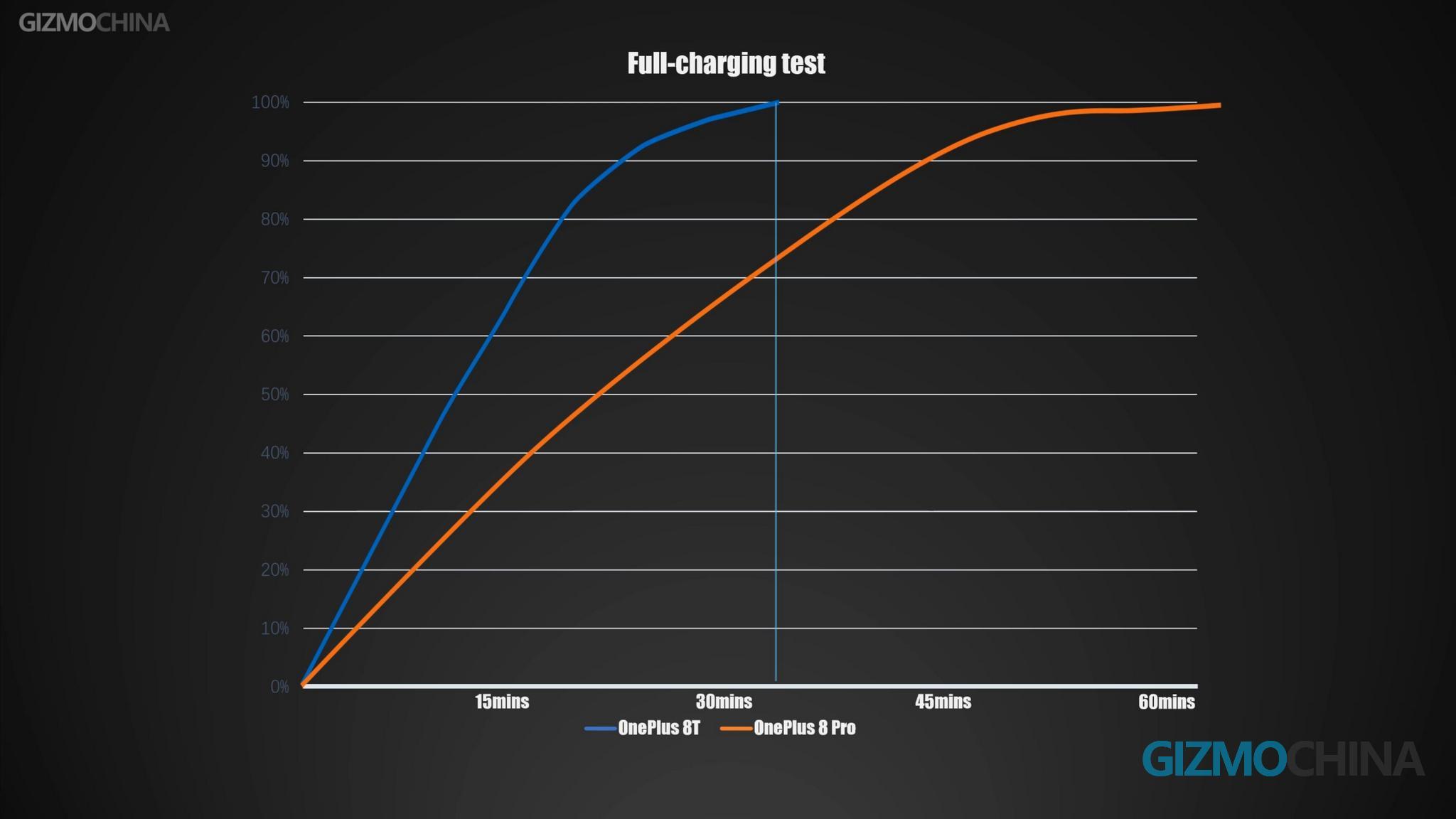 OnePlus8T-full-charging