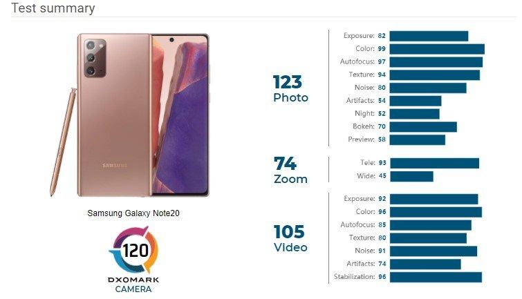 DxOMark Galaxy Note 20 Exynos Version score breakdown